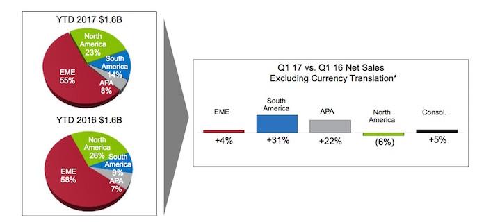 Agco: vendite a +4,4 per cento nel primo trimestre