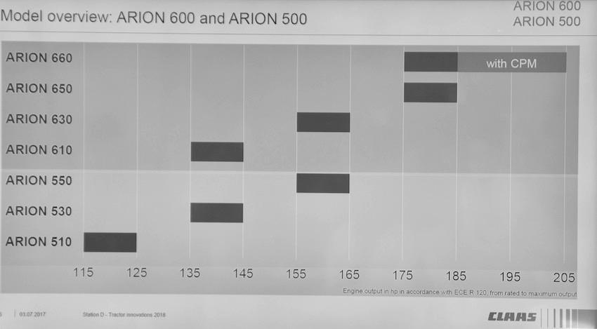 Claas: le nuove generazioni degli Arion 500-600 e degli Axion 900