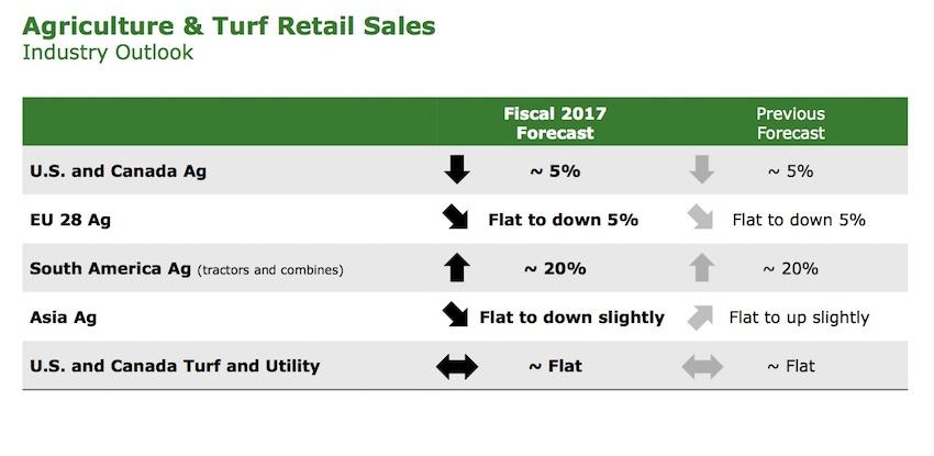 John Deere: ricavi e utili ancora in crescita nel terzo trimestre