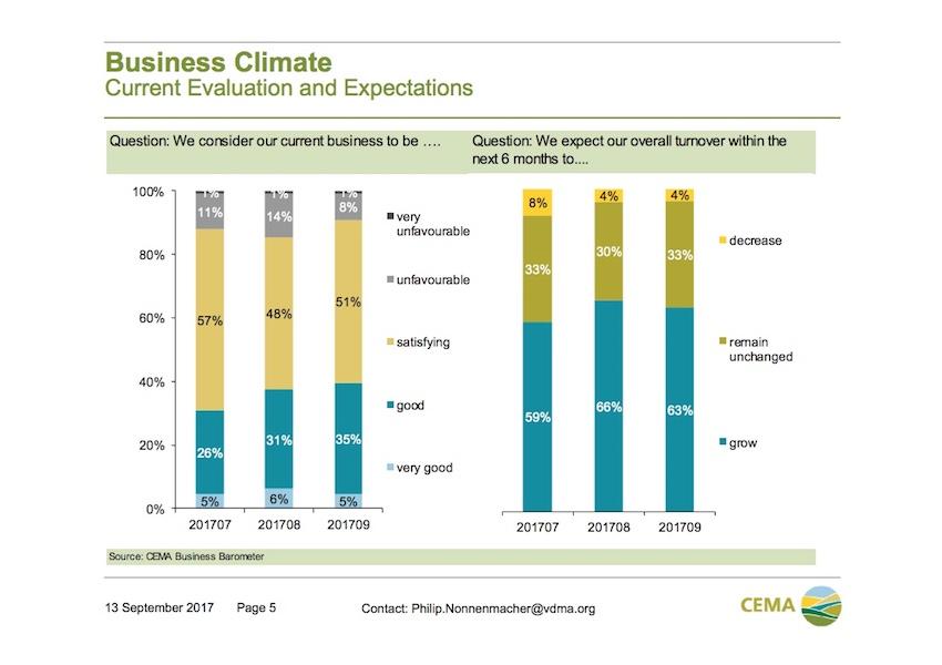 Trattori: vendite in crescita nello scenario mondiale