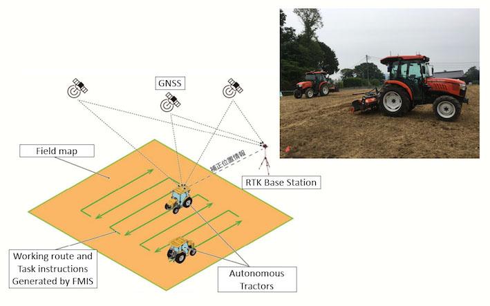 Kubota: un solo operatore per tre trattori