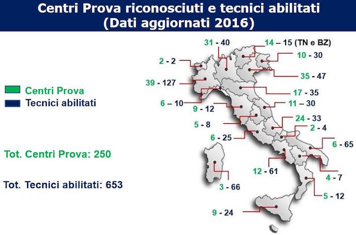 La verifica funzionale e la taratura delle irroratrici in Italia: un servizio a regime, ma qualche dubbio rimane