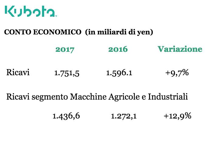 Macchine agricole: vendite col segno più per i top player nel 2017