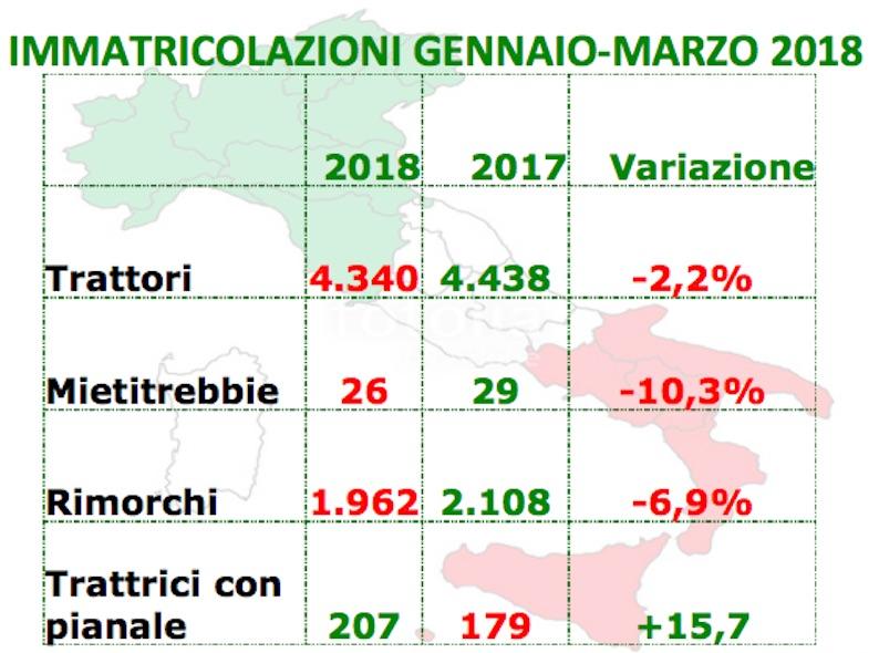 Immatricolazioni: vendite in calo nel primo trimestre, dopo l'impennata di fine 2017