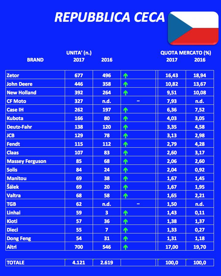 Trattori, avanti tutta sui mercati europei nel 2017