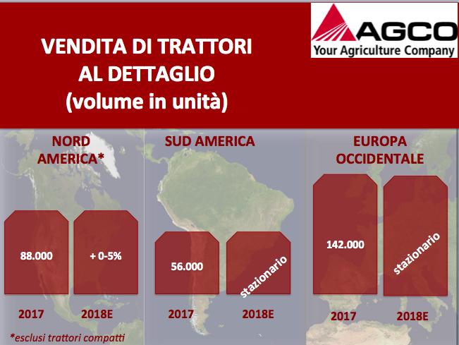 Agco: vendite a +23,3 per cento nel primo trimestre 2018
