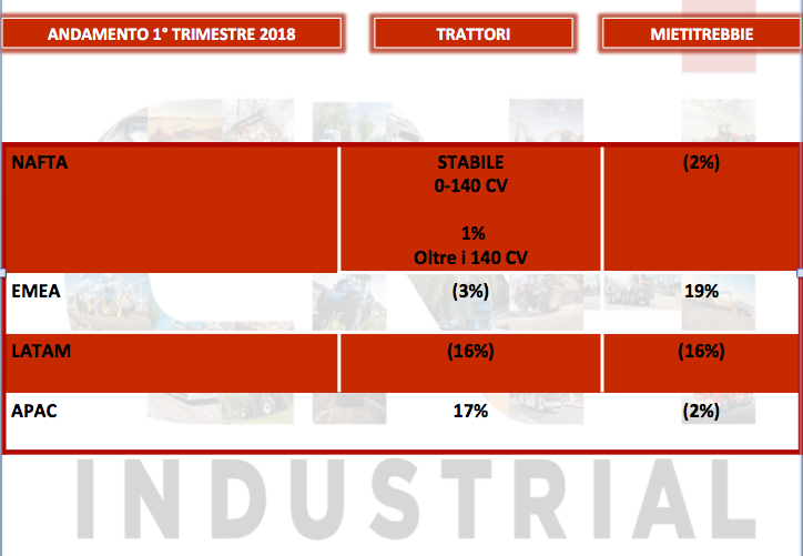 Cnh Industrial: utile quadruplicato nel primo trimestre 2018