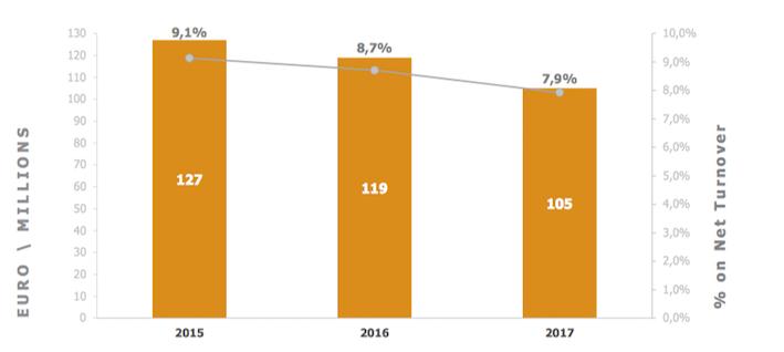 Sdf: fatturato pressoché stabile nell'anno dei grandi cambiamenti