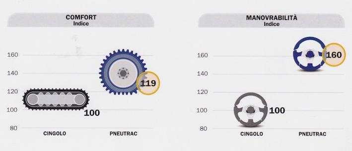 Trelleborg: con PneuTrac il meglio di radiale e cingolo nel vigneto