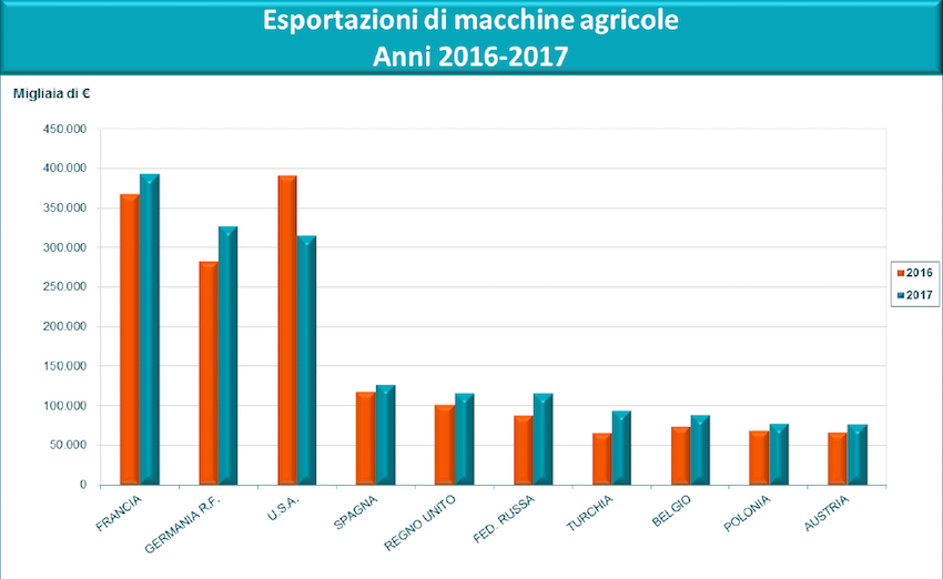 "Macchine agricole: ""made in Italy"" col vento in poppa"