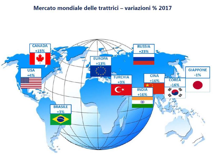 Mercato trattori: nel 2017 vendite in crescita del 13 per cento nello scenario mondiale