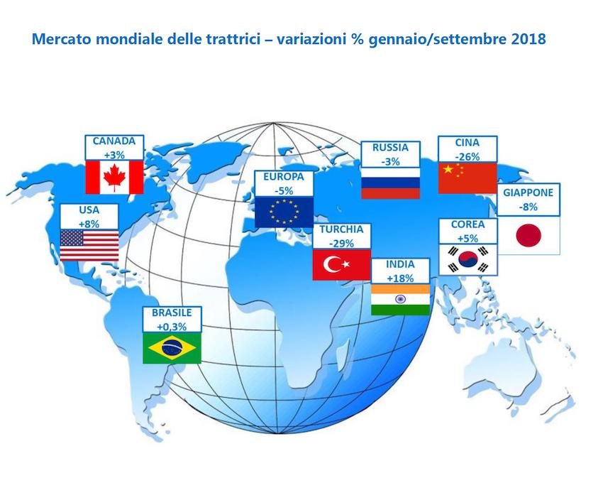 Trattrici: luci ed ombre nel mercato mondiale