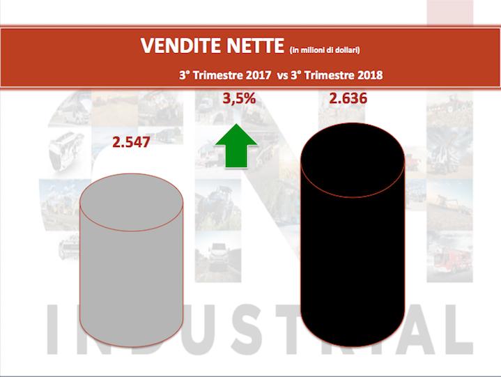 Cnh Industrial: ricavi e utili in crescita nei primi nove mesi del 2018
