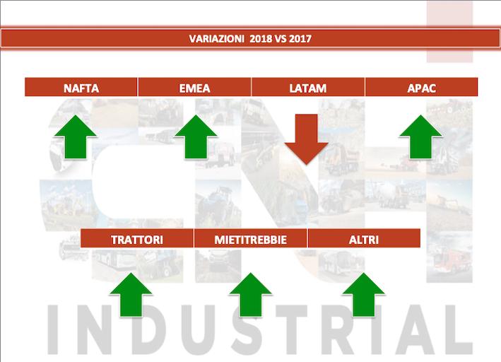 CNH Industrial: archiviato un ottimo 2018, domina la cautela
