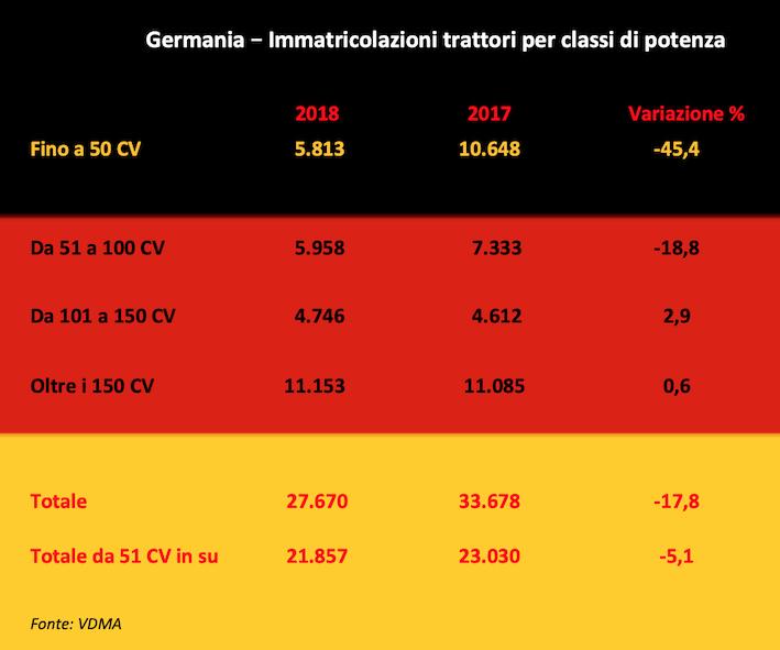 Germania: il trattore crolla oltre le attese, con una leadership controversa
