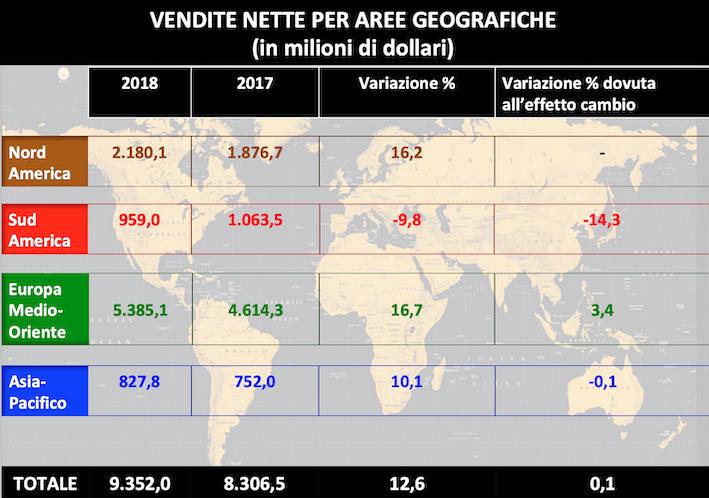Agco: vendite nette in crescita del 12,6 per cento nel 2018