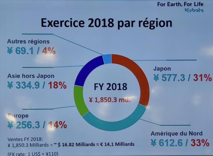 Kubota: sempre più attenzione al mercato europeo  (14% del fatturato 2018)
