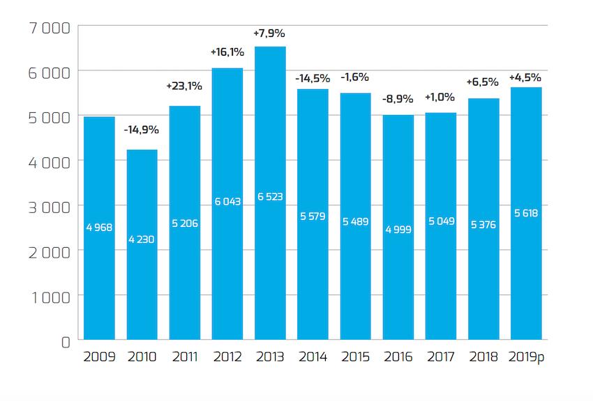 Macchine agricole: mercato francese a quota +6,5 per cento nel 2018 e la crescita prosegue