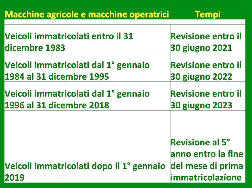 Revisione macchine agricole: pronto un nuovo calendario
