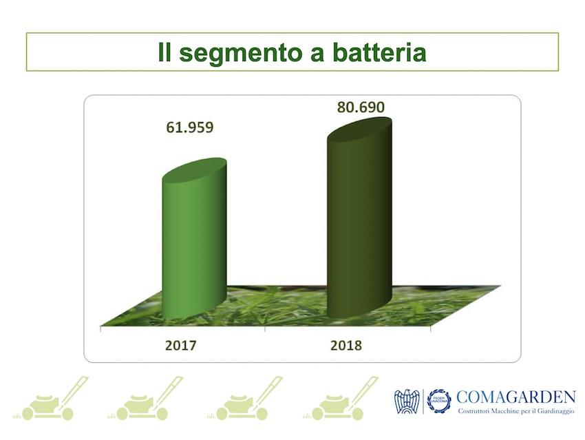 Macchine per il gardening: i modelli a batteria trascinano le vendite nel primo trimestre 2019