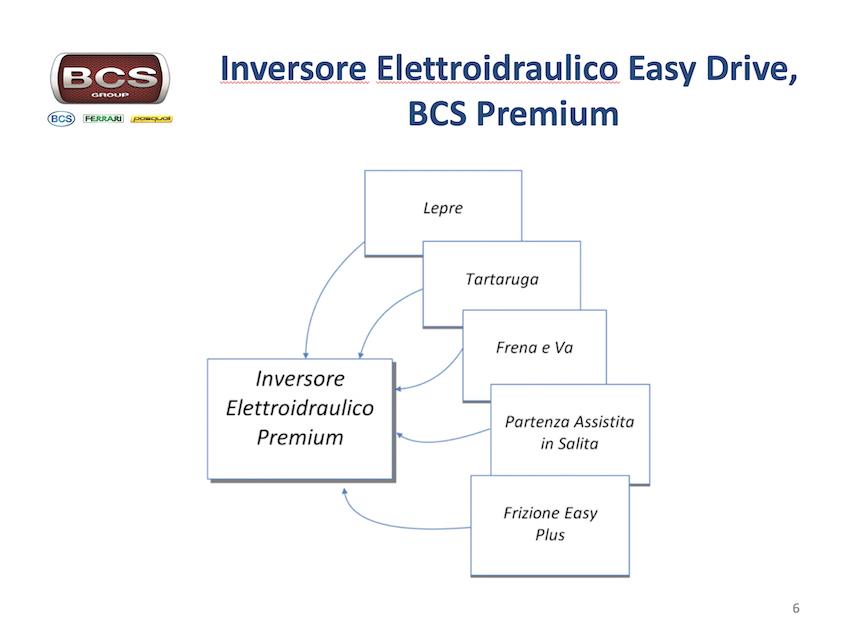 BCS: l'Easy Drive diventa Premium