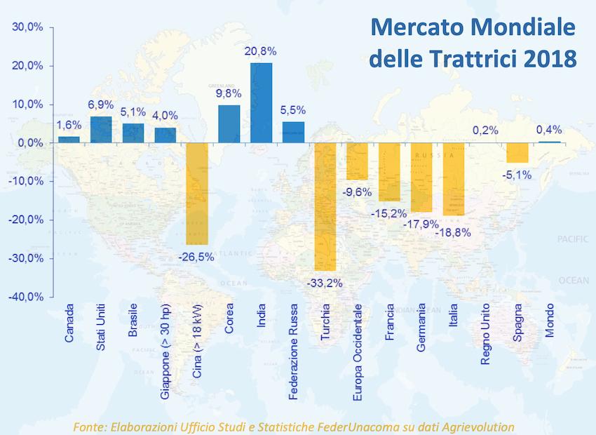 Trattori: come si sta muovendo il mercato mondiale