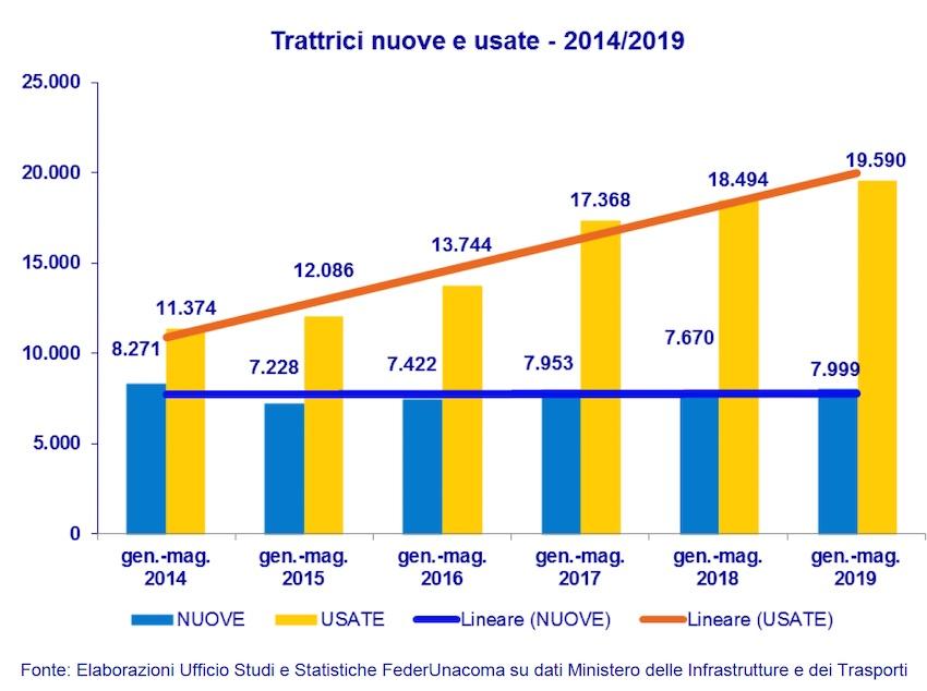 Macchine agricole: segnali di crescita (contenuta) per il mercato Italia