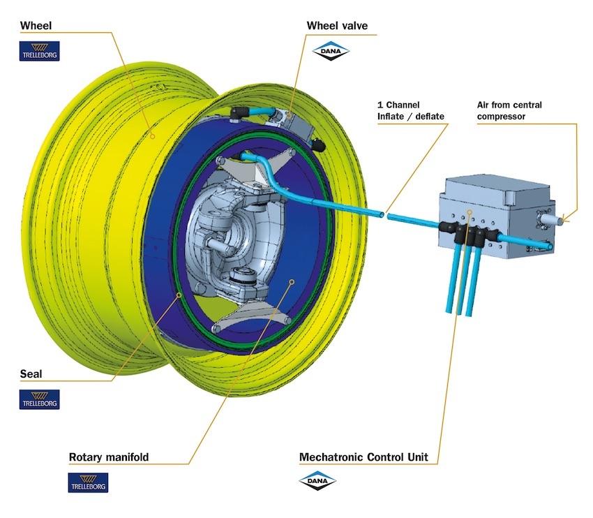 Trelleborg:  nuovo sistema CTIS+ Inside, in collaborazione con Dana