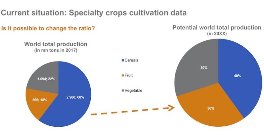 Agrievolution 2019: colture specializzate, il futuro è loro