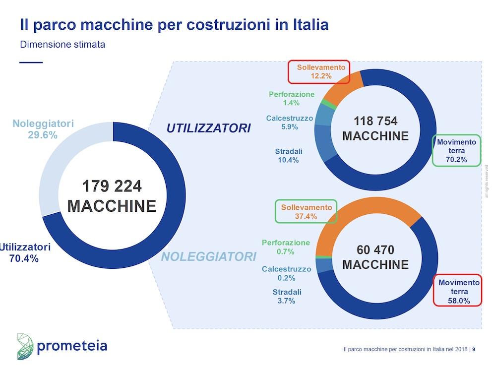 Macchine per le costruzioni: tecnologia intelligente e contenuti green spingono gli acquisti