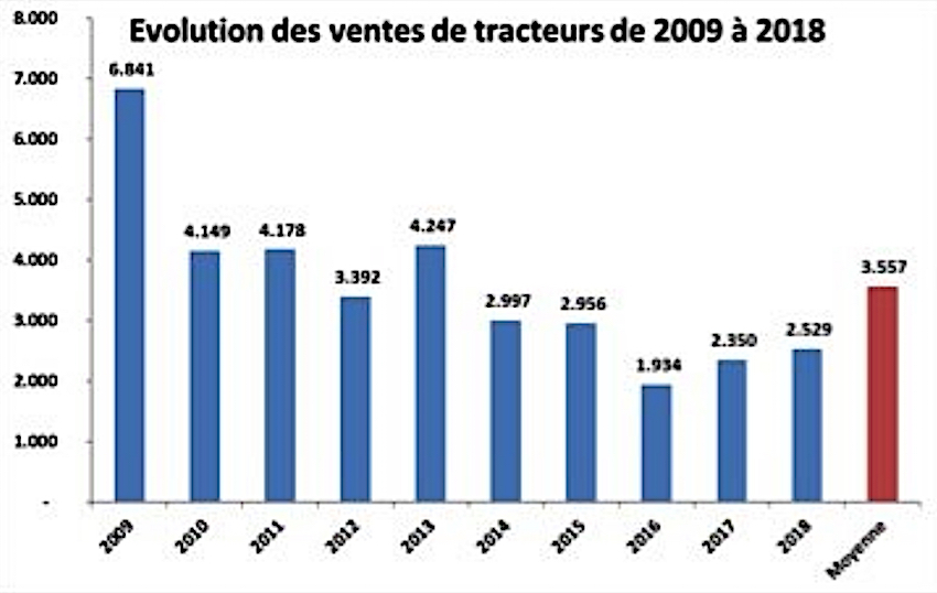 Marocco: mercato trattori ai minimi storici nel 2019, ma non vengono meno le prospettive di crescita