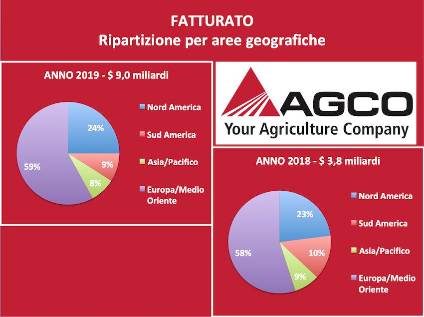 Agco: vendite nette in calo nel 2019 ma l'outlook è migliore del previsto