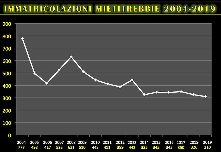 Mietitrebbie 2019: con vendite ancora in calo in Italia, chi guadagna e chi perde