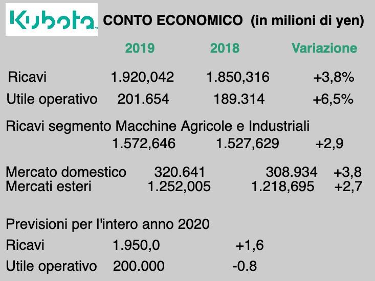 Kubota: vendite in crescita (+3,8%) nel 2019