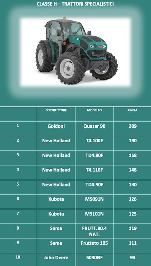 I trattori più venduti nel 2019: New Holland domina le classifiche