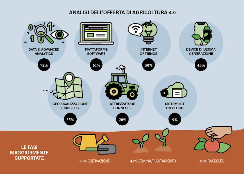 Agricoltura 4.0: un mercato da 450 milioni di euro, in forte crescita