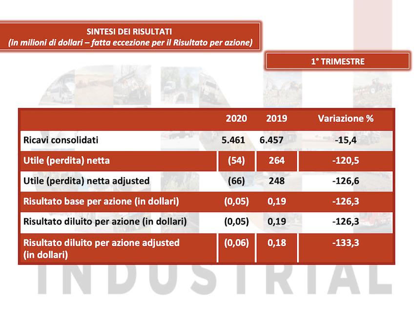 CNH Industrial: primo trimestre in rosso, slitta lo spin-off