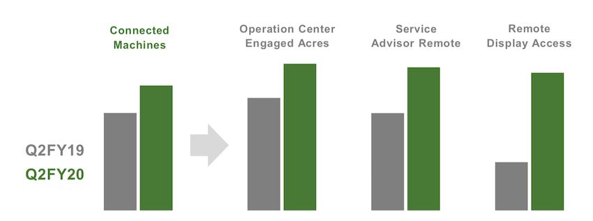 Deere & Co.: il Coronavirus dimezza l'utile netto (-41%) nel secondo trimestre