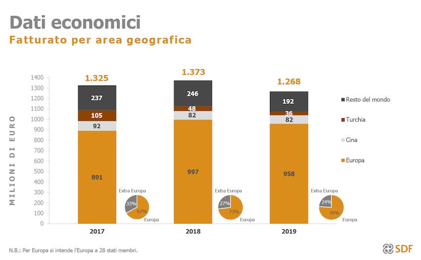 SDF: giù i ricavi ma cresce l'utile netto nel 2019