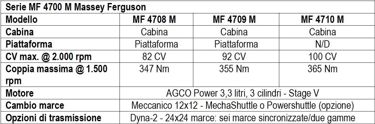 Massey Ferguson: nuovi MF 4700 M, in medio stat virtus