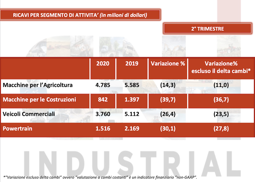 CNH Industrial: ricavi consolidati in calo del 26 per cento nel secondo trimestre 2020